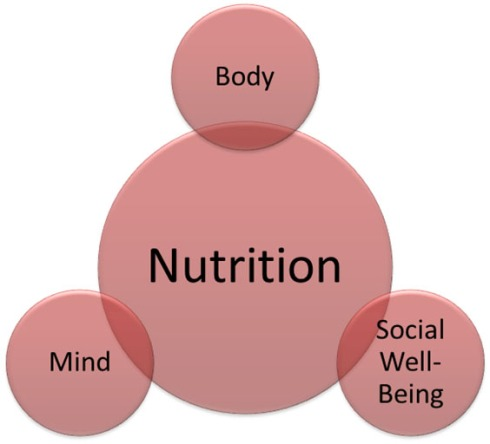 Proper Nutrition is integral to our health.